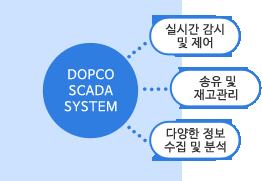 다양한 정보 수집 및 분석